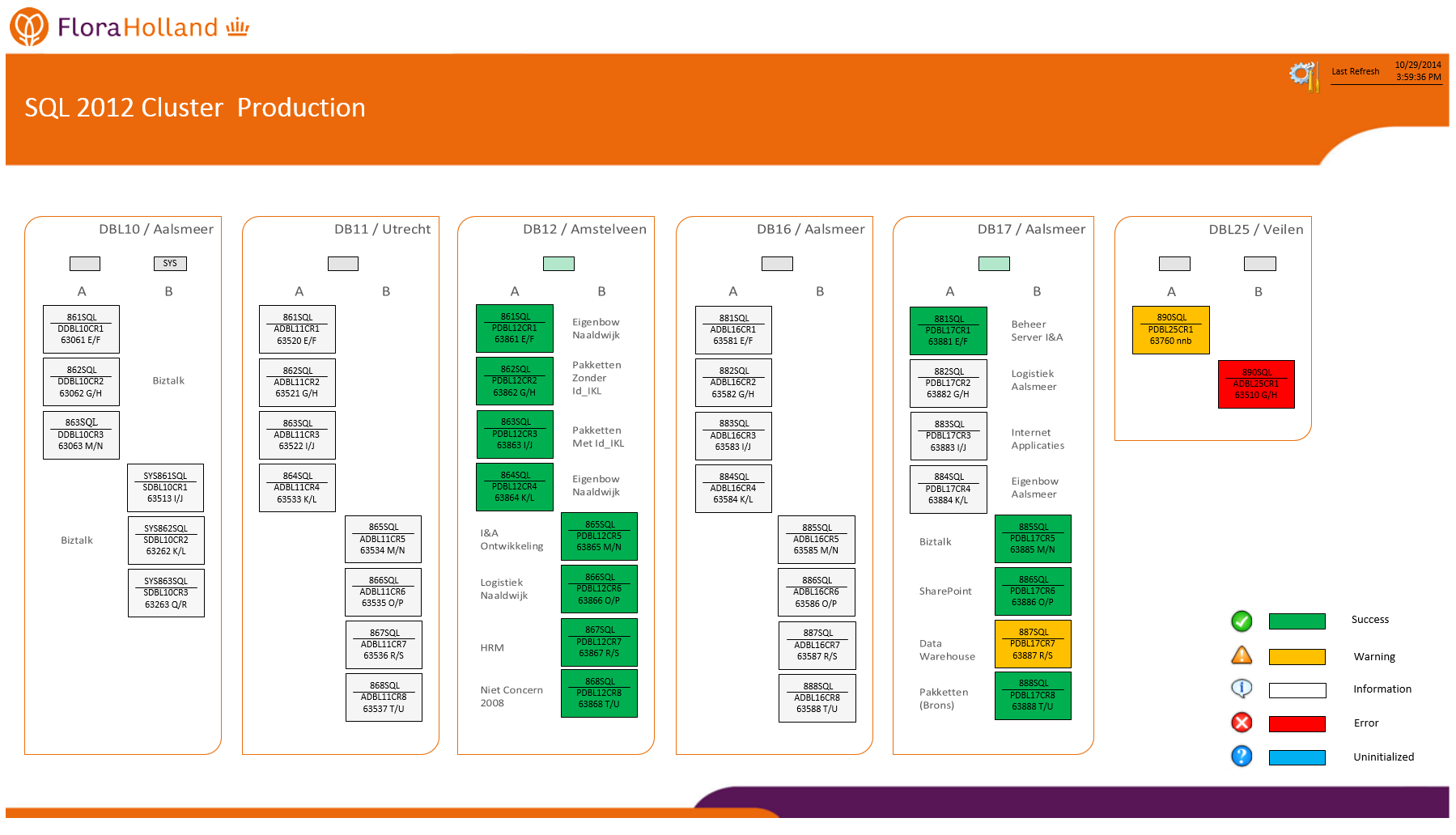 Operations Manager Dashboards In Microsoft Visio